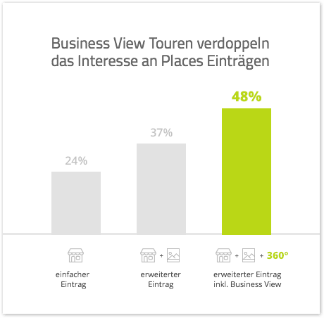 Steigerung mit Business View
